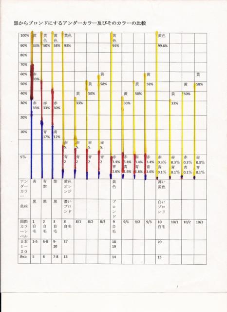 自然毛のカラー配合とカラーレベル表