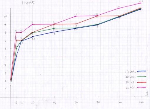 加温で10v(3%) 20V(6%), 30V(9%) 40V(12%) 時間帯と効果