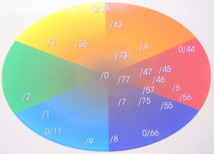 main color mix chart