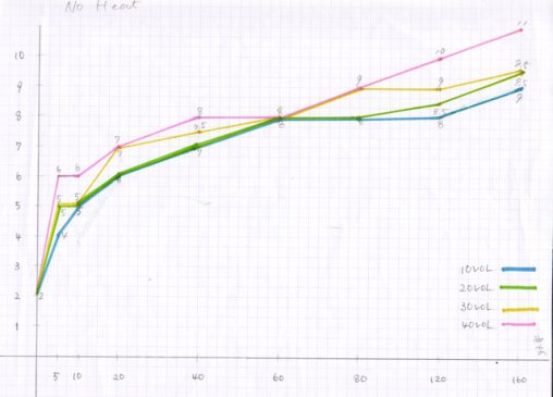 自然放置10V(3%)、20V(6%), 30V(9%), 40V(12%)時間帯と効果