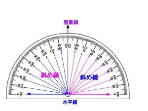 Protractor 分度器 (1)
